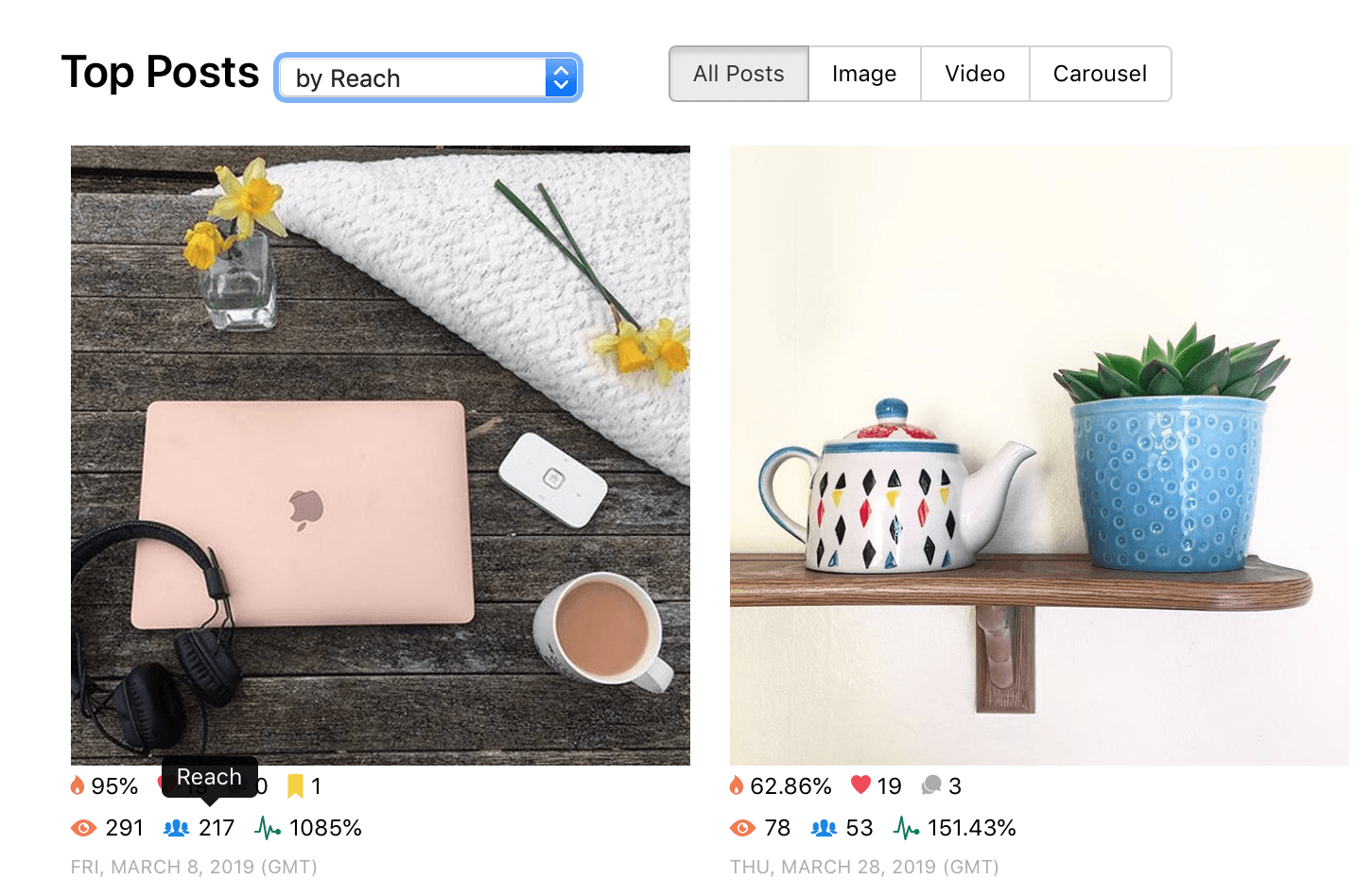 Top Posts by Reach — feature by Minter.io