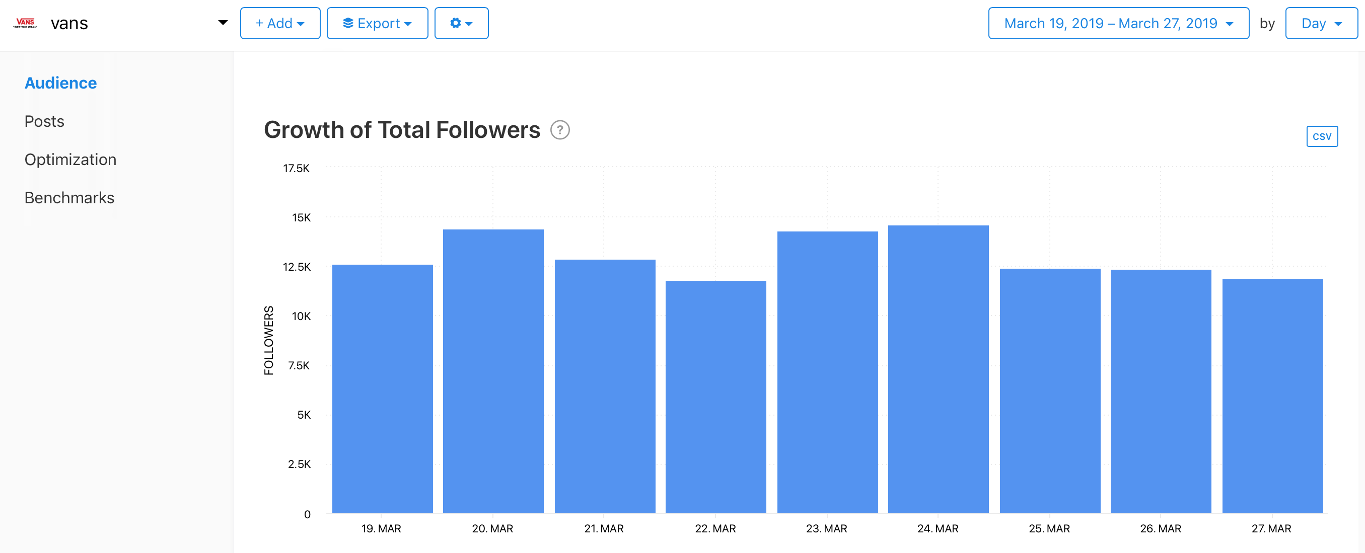 Audience graph from Minter.io's competitor feature
