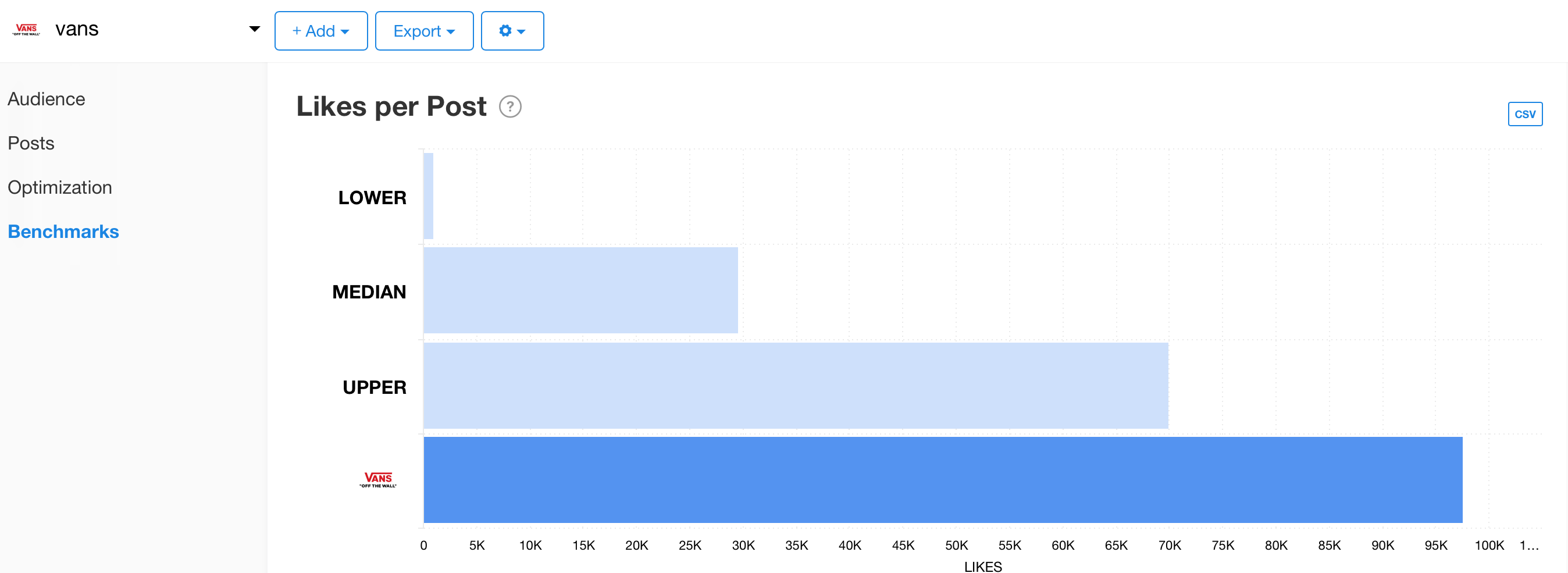 Benchmarks graph from Minter.io's competitor feature