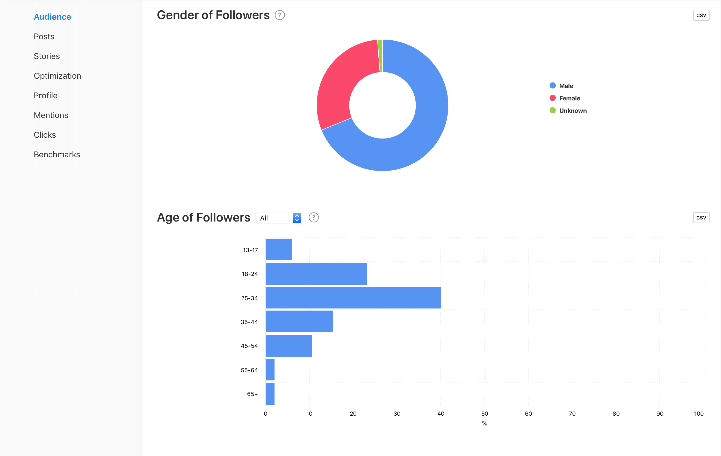 Audience metrics for Gender of Followers and Age of Followers, graphs by Minter.io