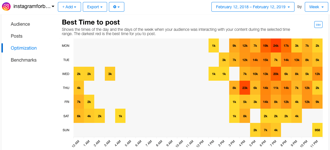 Best Time To Post - the times of the day and the days of the week when your audience was interacting with your content during the selected time range.