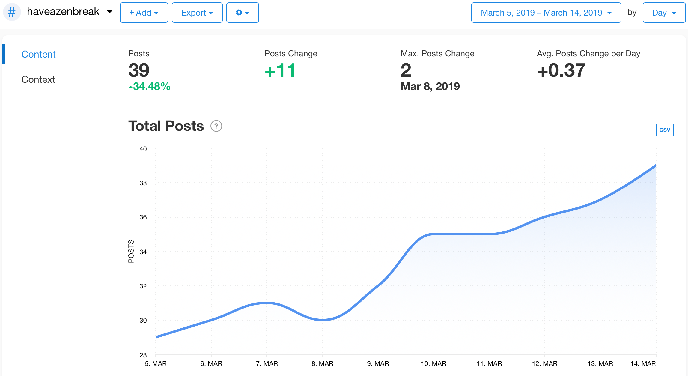 Total Posts graph from Minter.io