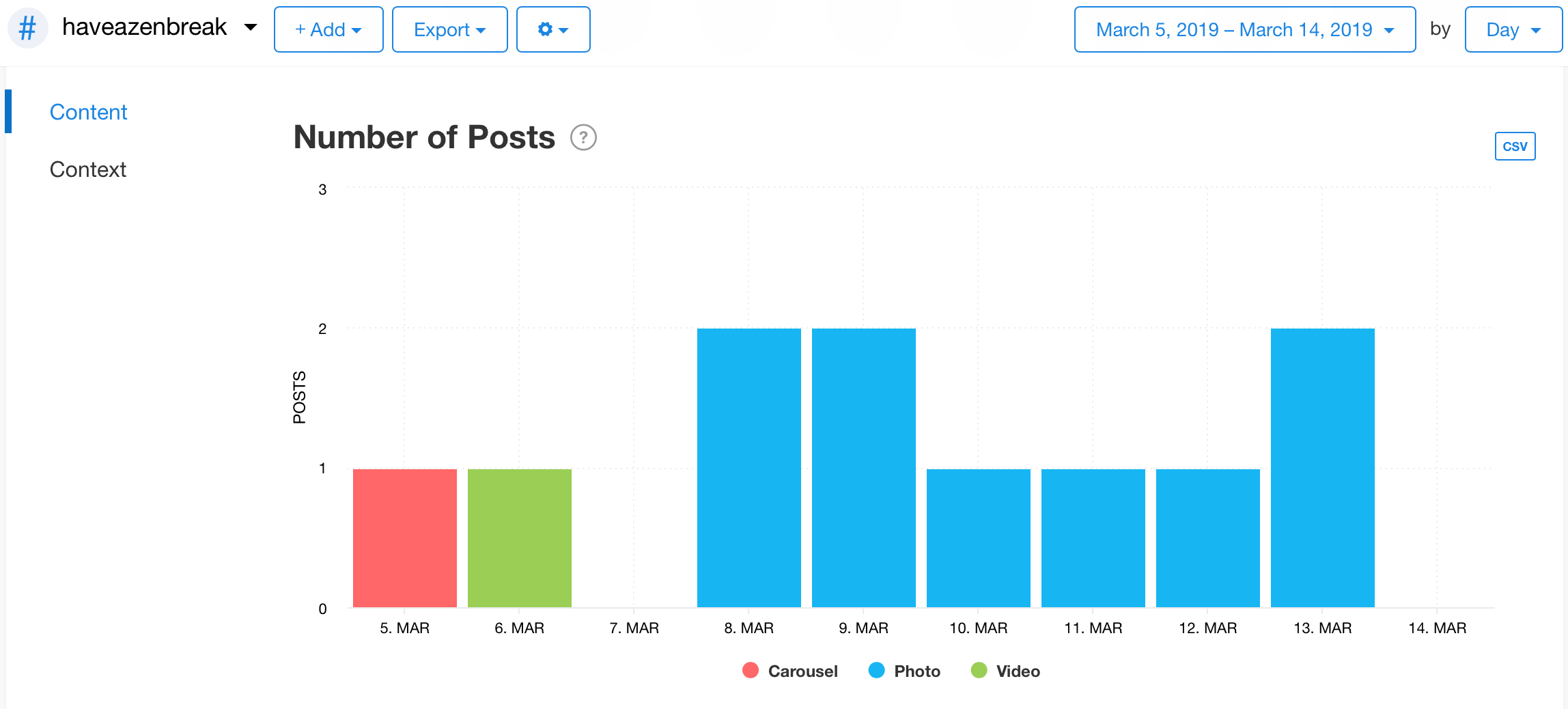 Number of Posts graph from Minter.io
