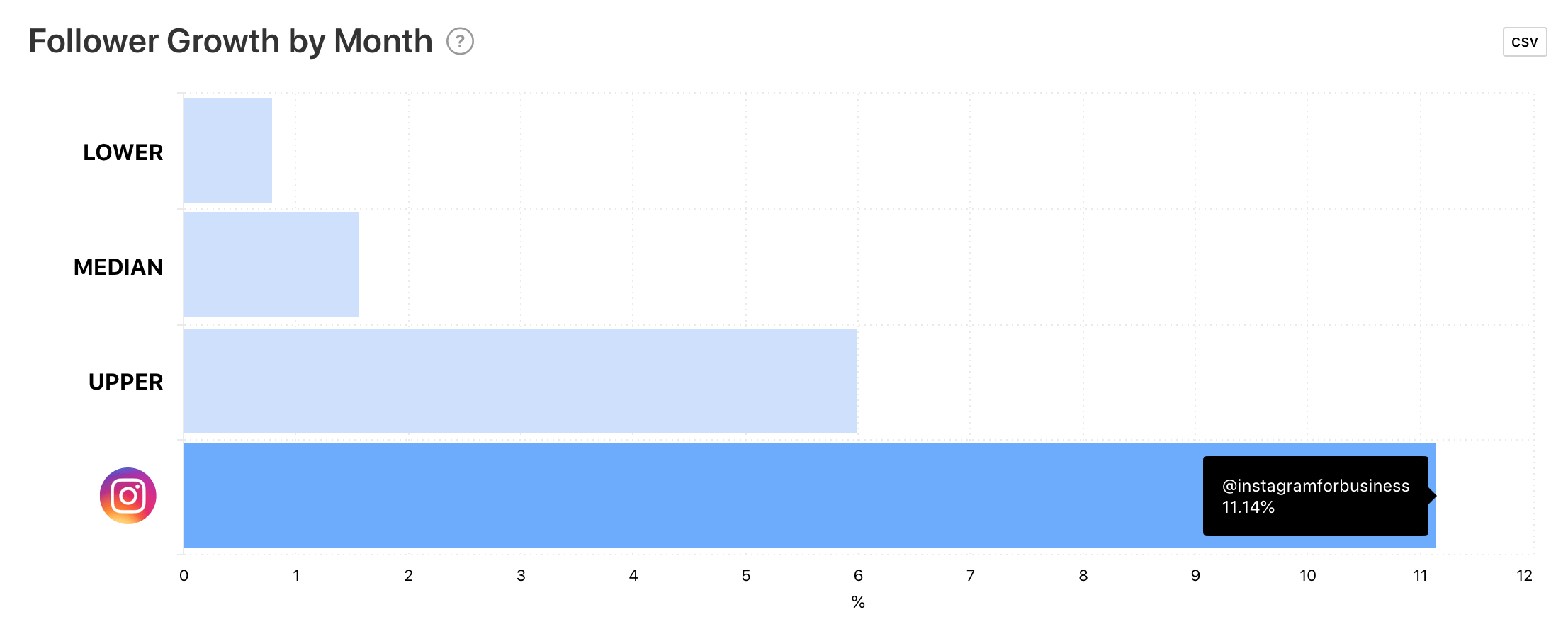 Follower Growth by Month graph for @instagramforbusiness by Minter.io
