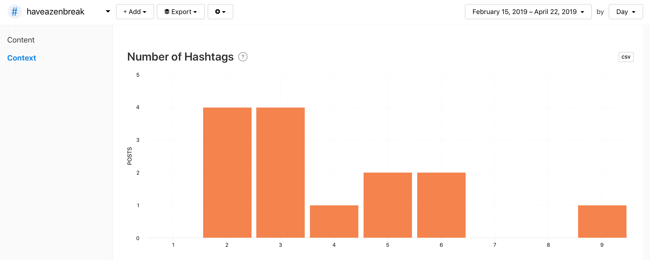 Number of Hashtags graph for #HaveAZenBreak by Minter.io