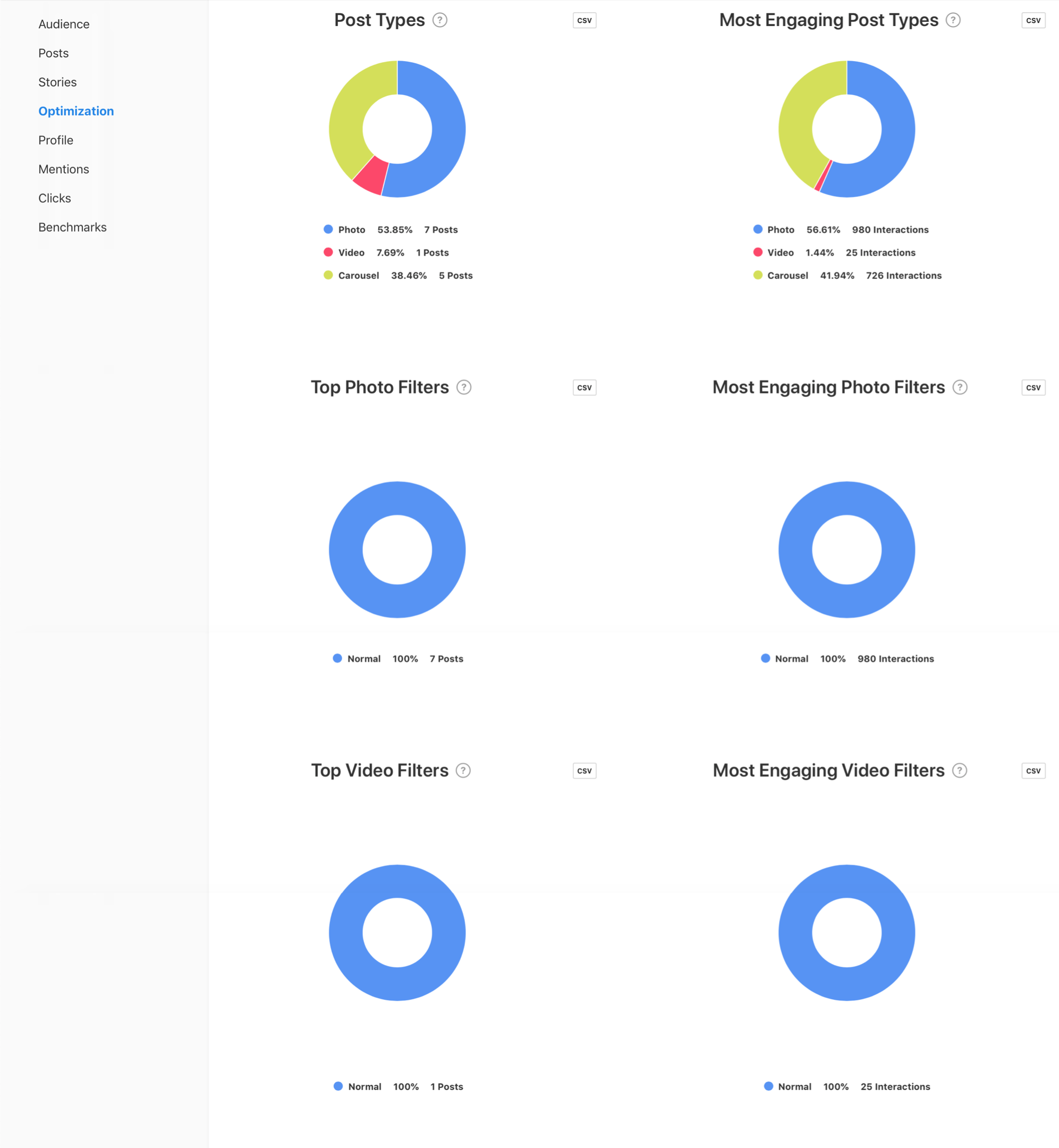 Post Types and Post Filter graphs by Minter.io