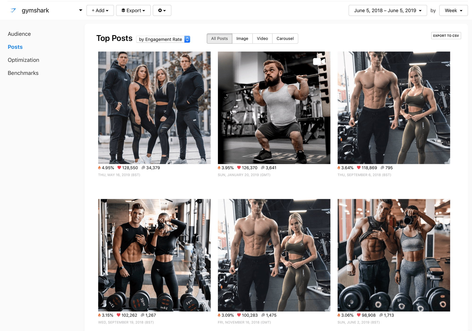 @gymshark Top Posts (by Engagement Rate) graph by Minter.io