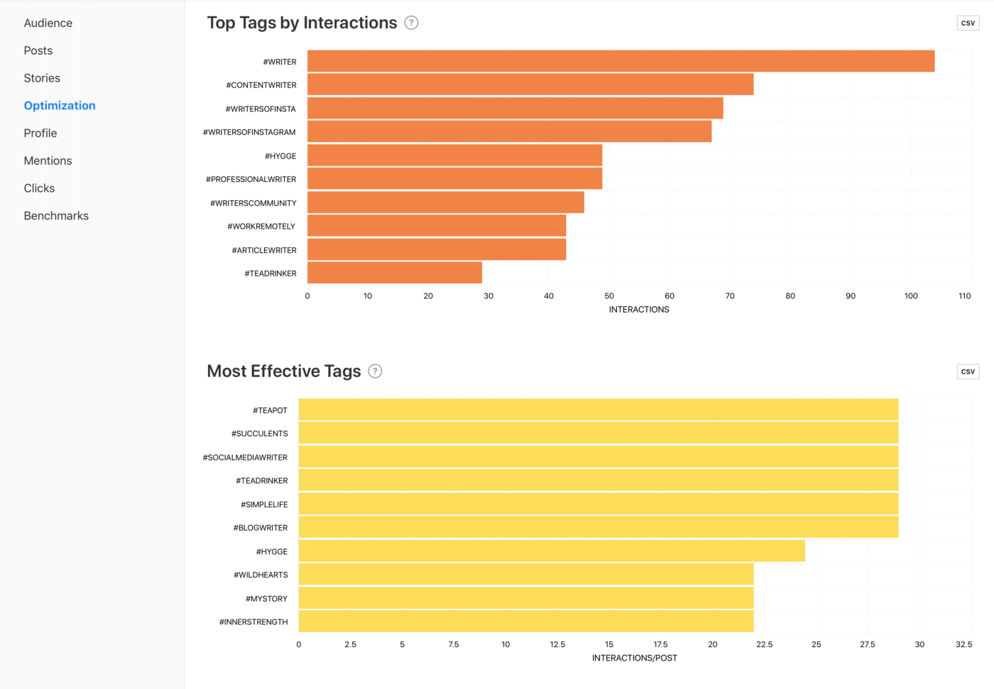 Top Tags by Interactions and Most Effective Tags graphs by Minter.io