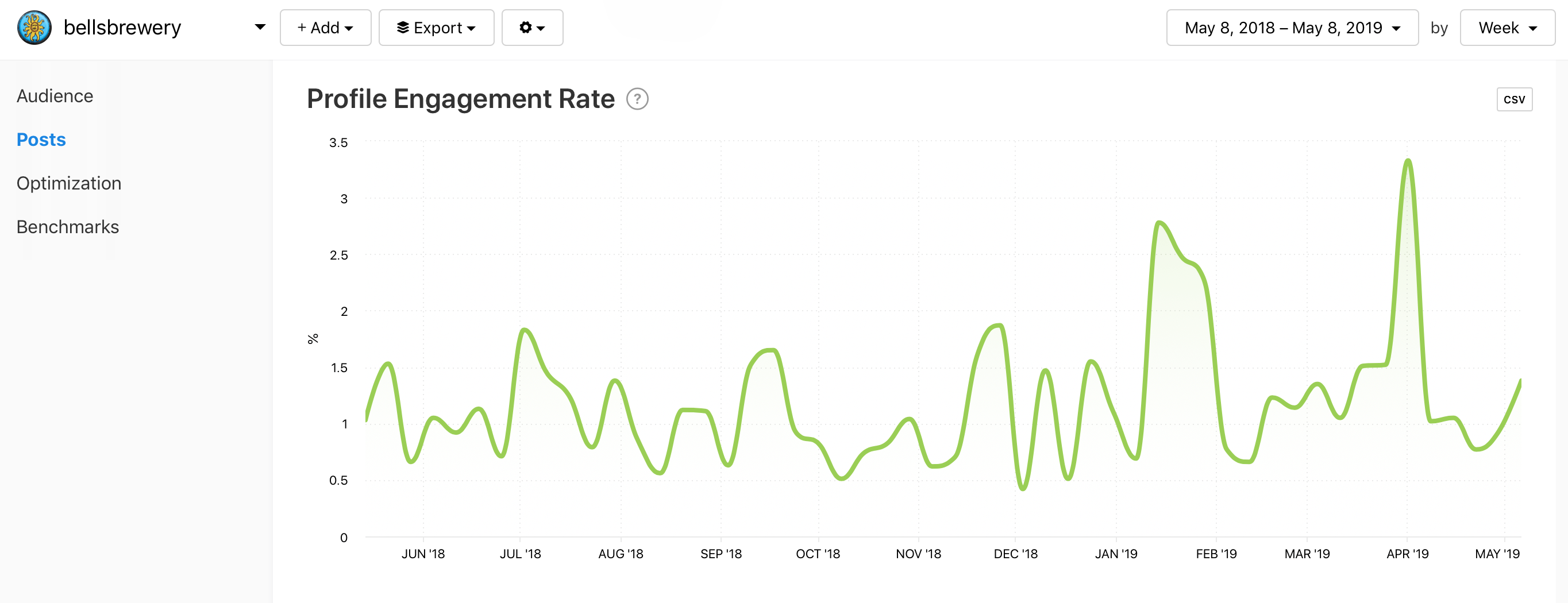 @bellsbrewery Profile Engagement Rate graph by Minter.io