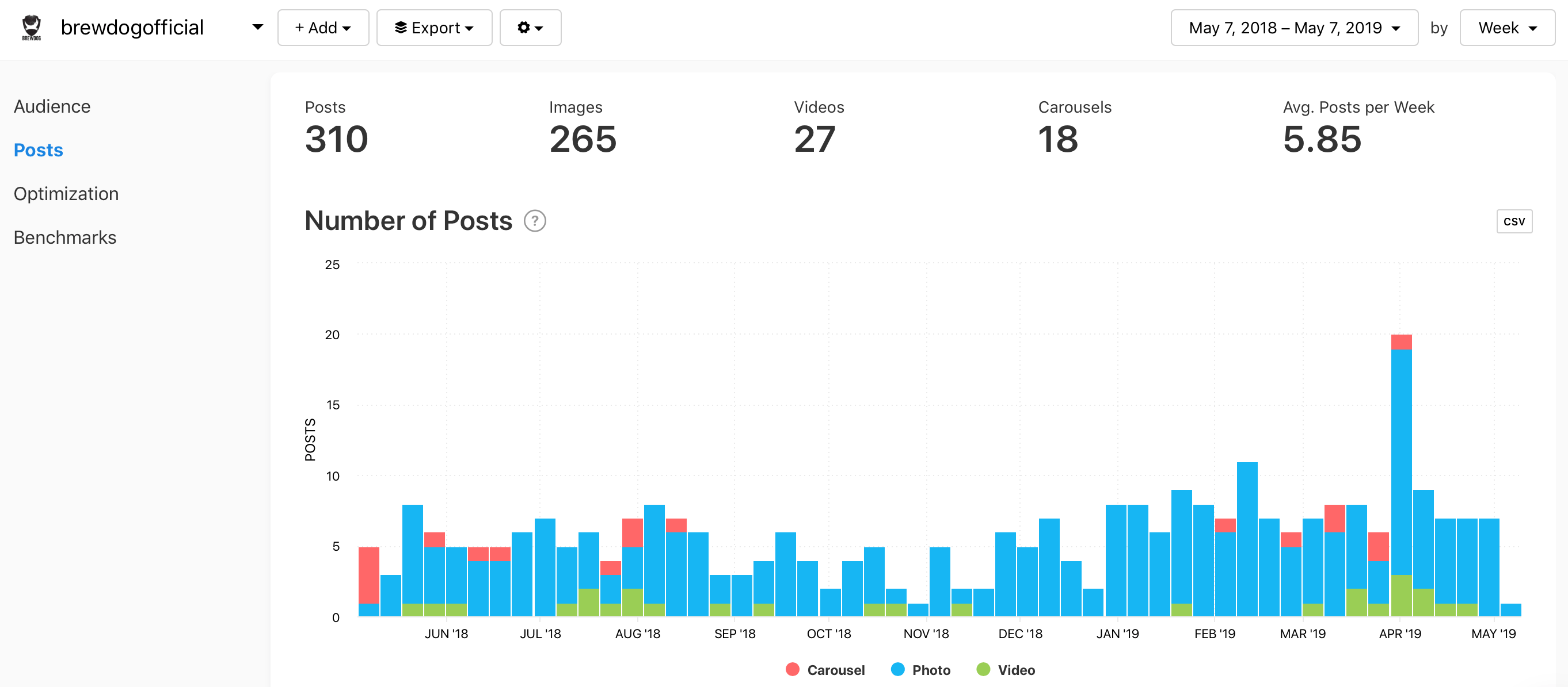 @brewdogofficial Number of Posts graph by Minter.io