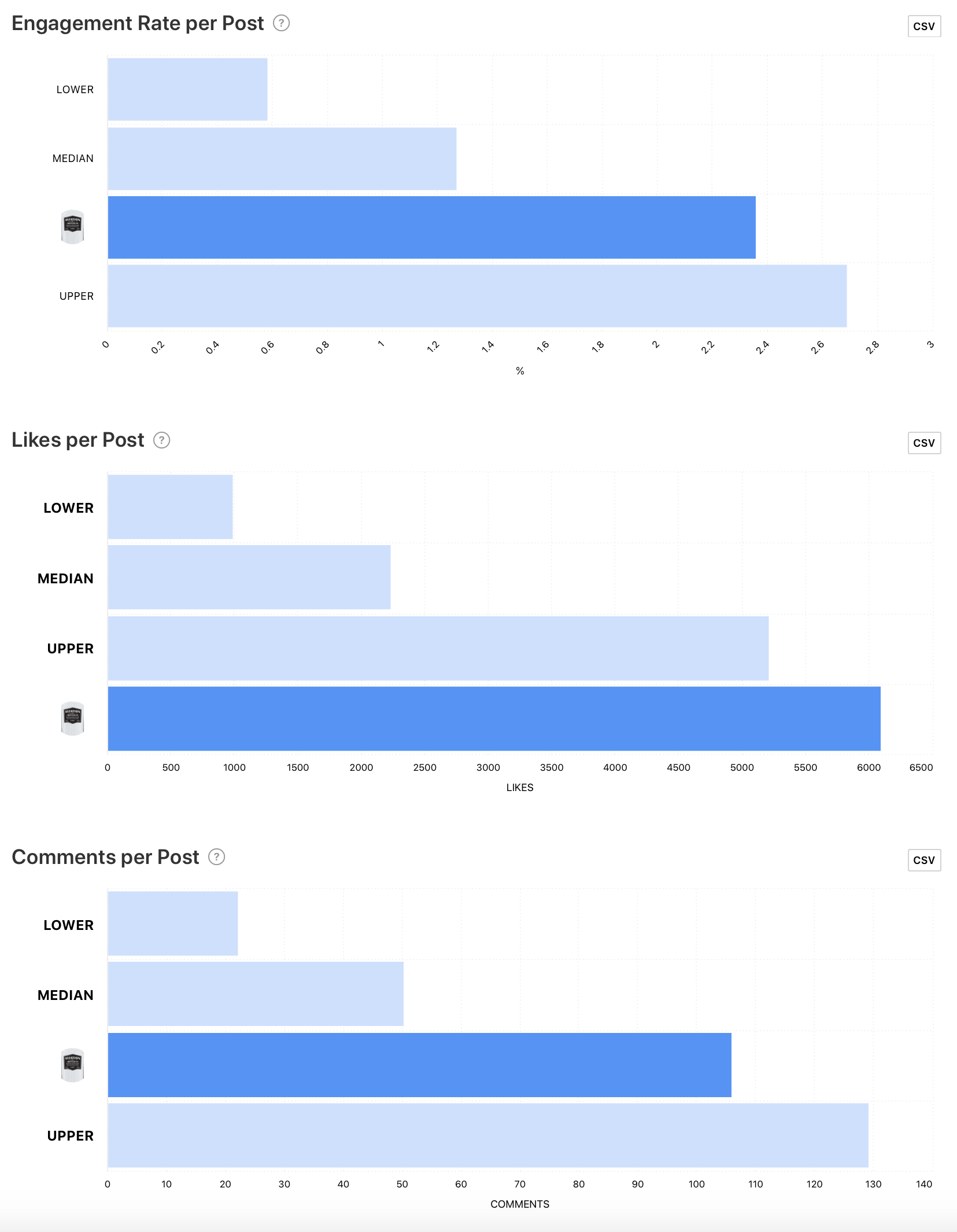 Benchmark graphs for @aviationgin by Minter.io