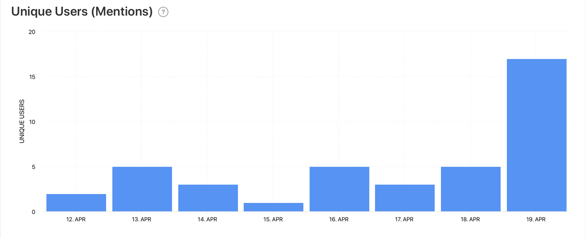 Unique Users (Mentions) graph by Minter.io