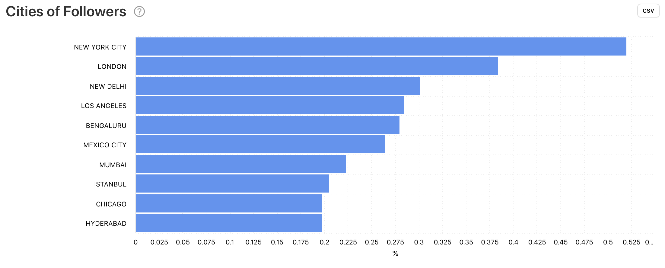 Cities of Followers Twitter analytics, graph by Minter.io