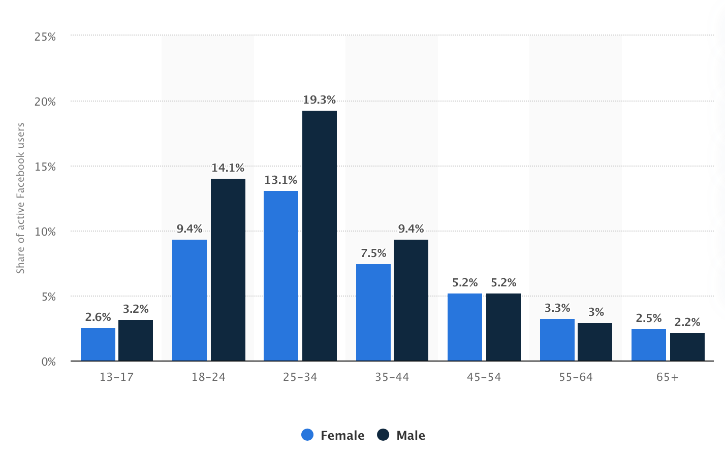 Distribution of Facebook users worldwide as of October 2020, by age and gender graph by statista.com