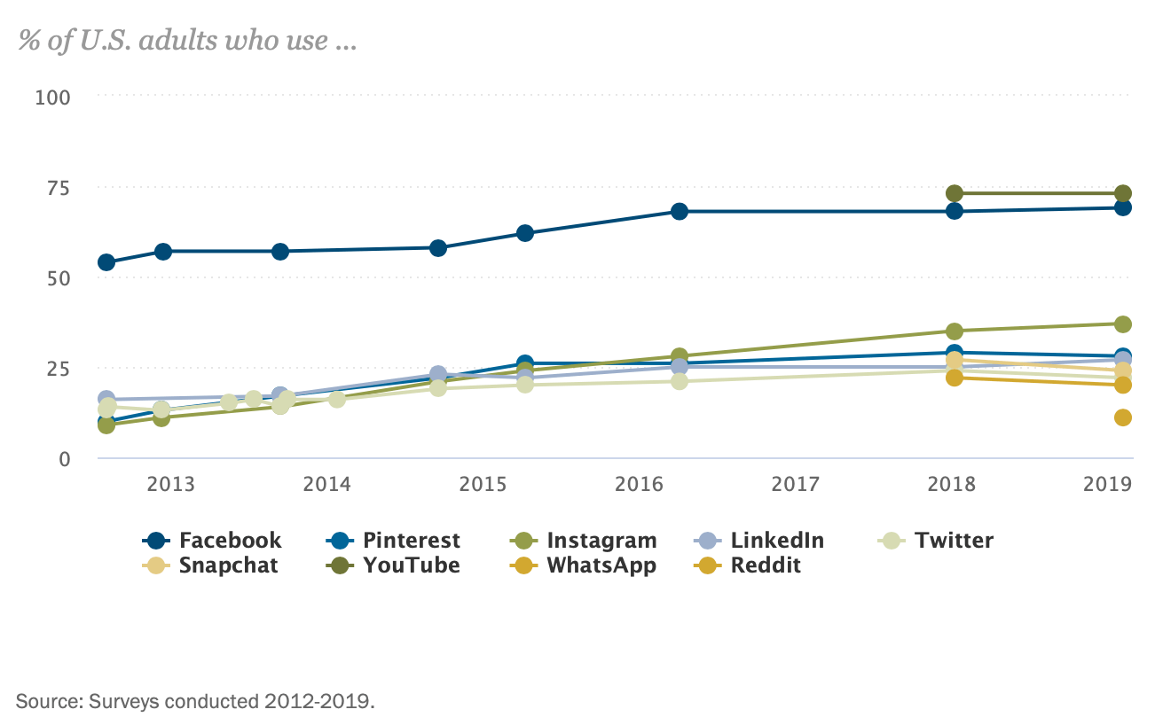 Percentage of U.S. adults who use various social media platforms graph by pewresearch.org