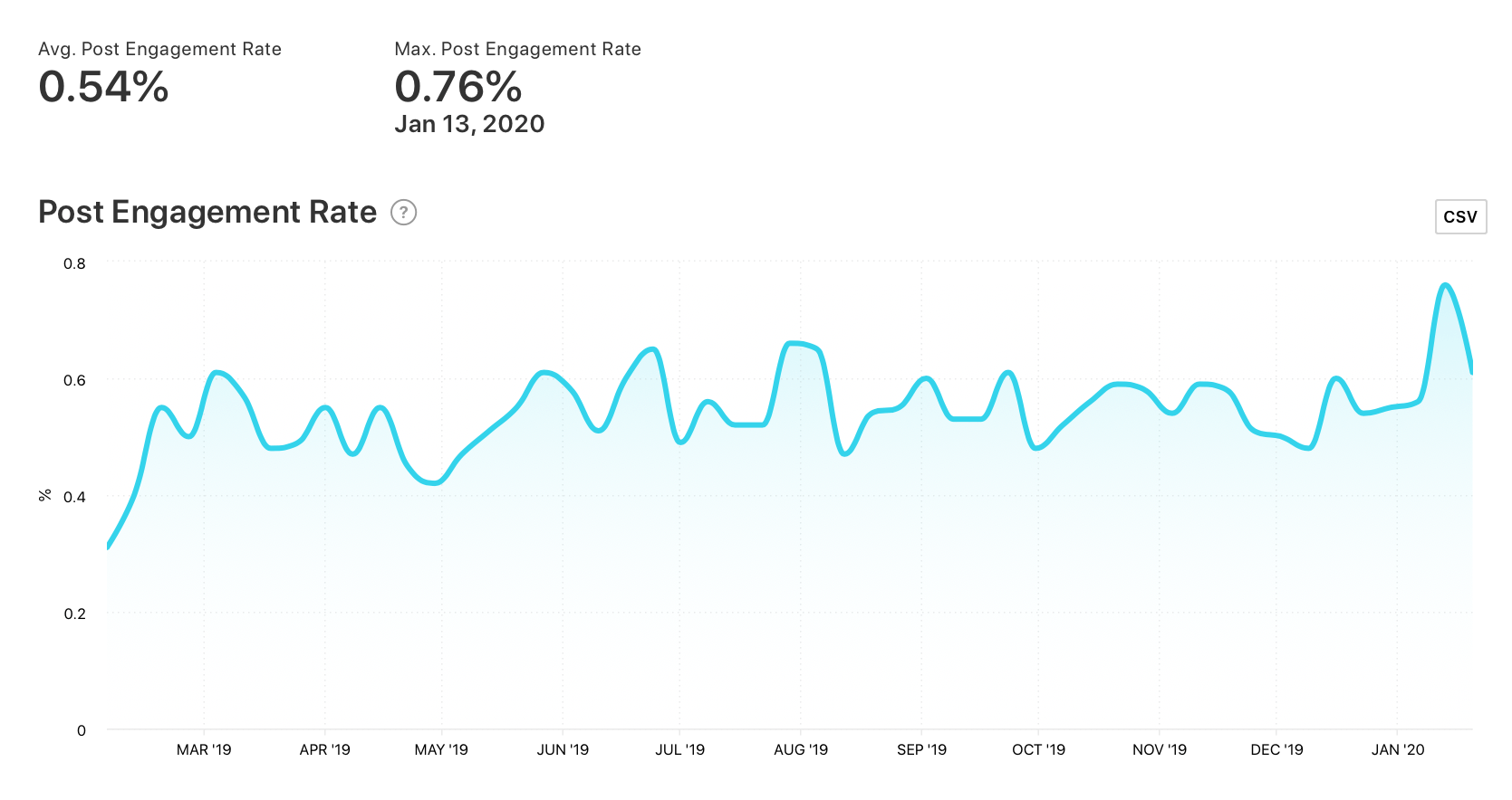 Post Engagement Rate graph for @veganbowls by Minter.io