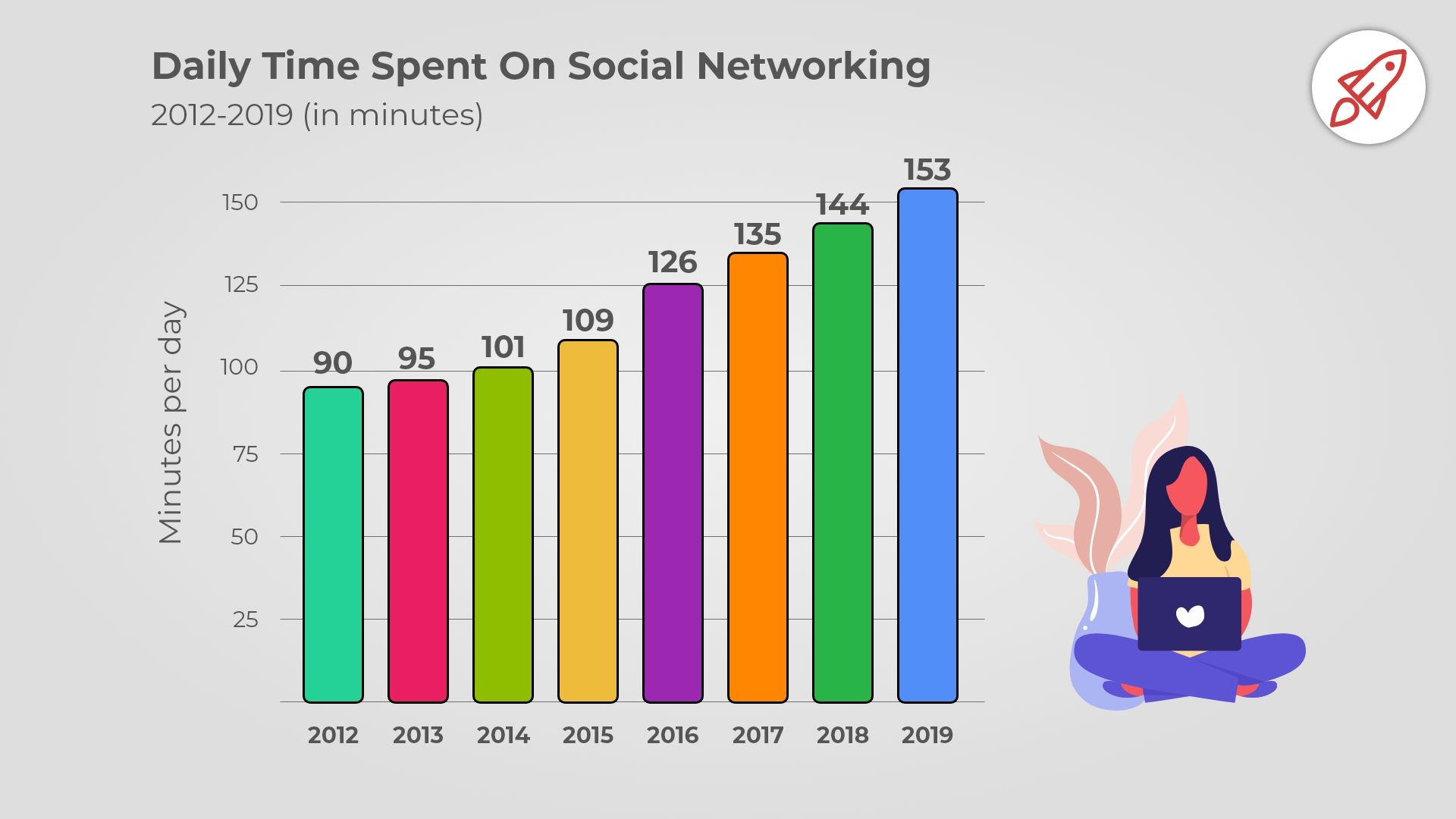 Daily time spent on social networking image by broadbandsearch.net