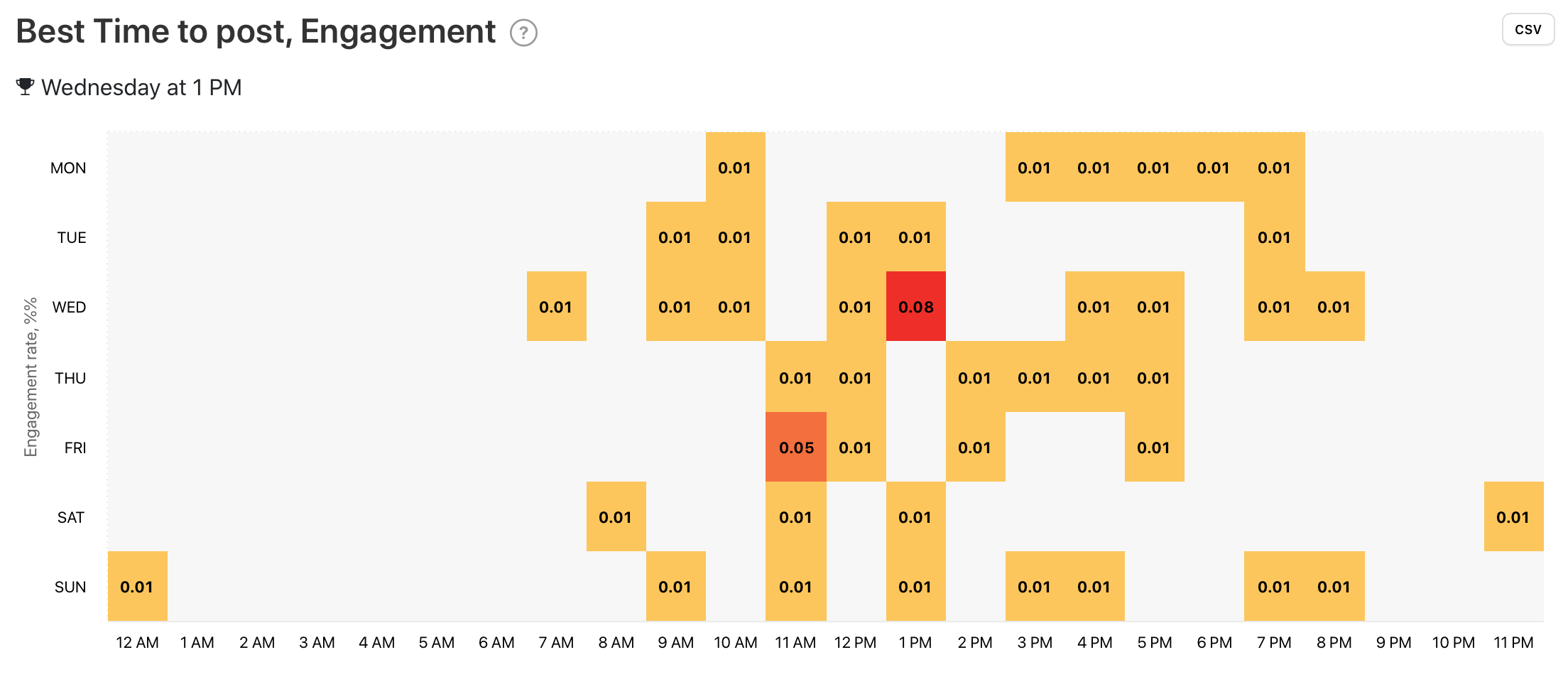 Best Time to post, Engagement graph by Minter.io