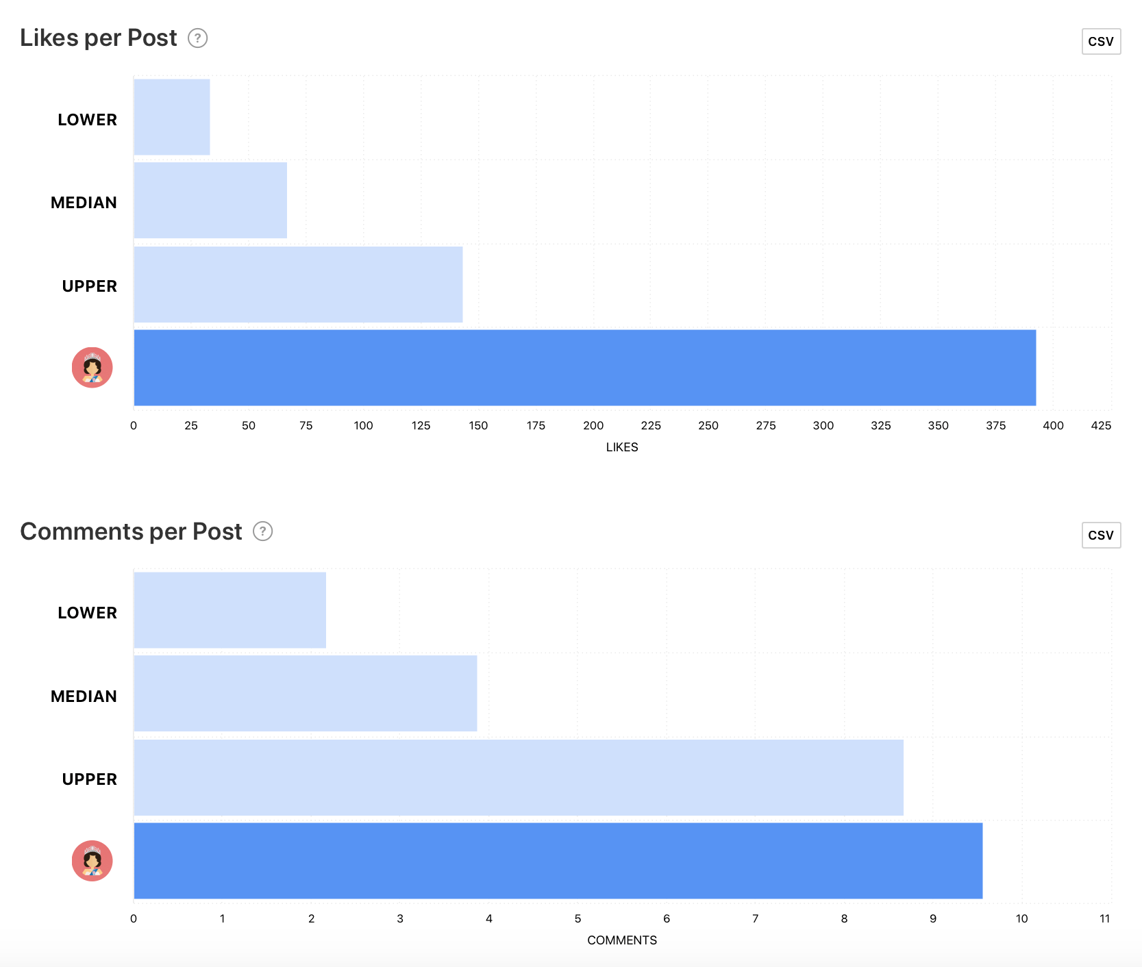 Benchmarks graphs by Minter.io