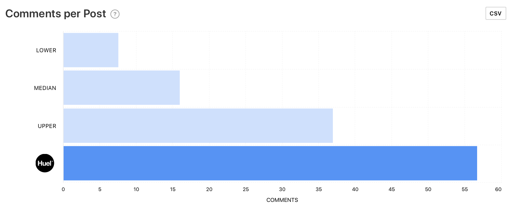 Comments per Post graph by Minter.io