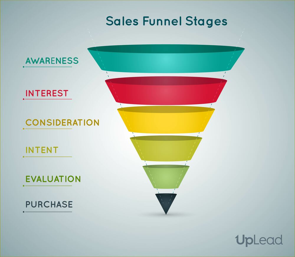 Sales funnel diagram by uplead.com