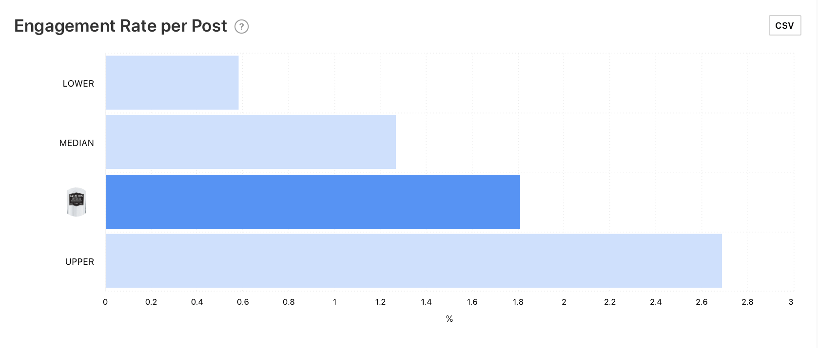 Engagement Rate per Post benchmark graph by Minter.io