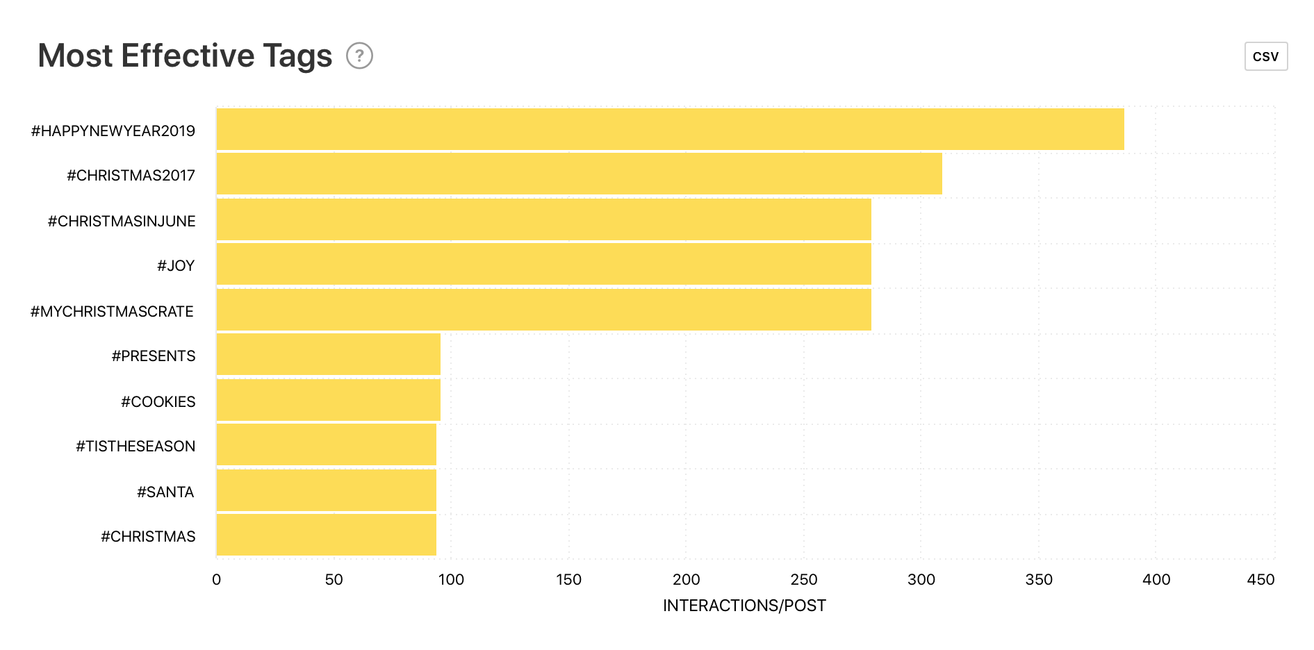 Most Effective Tags graph by Minter.io