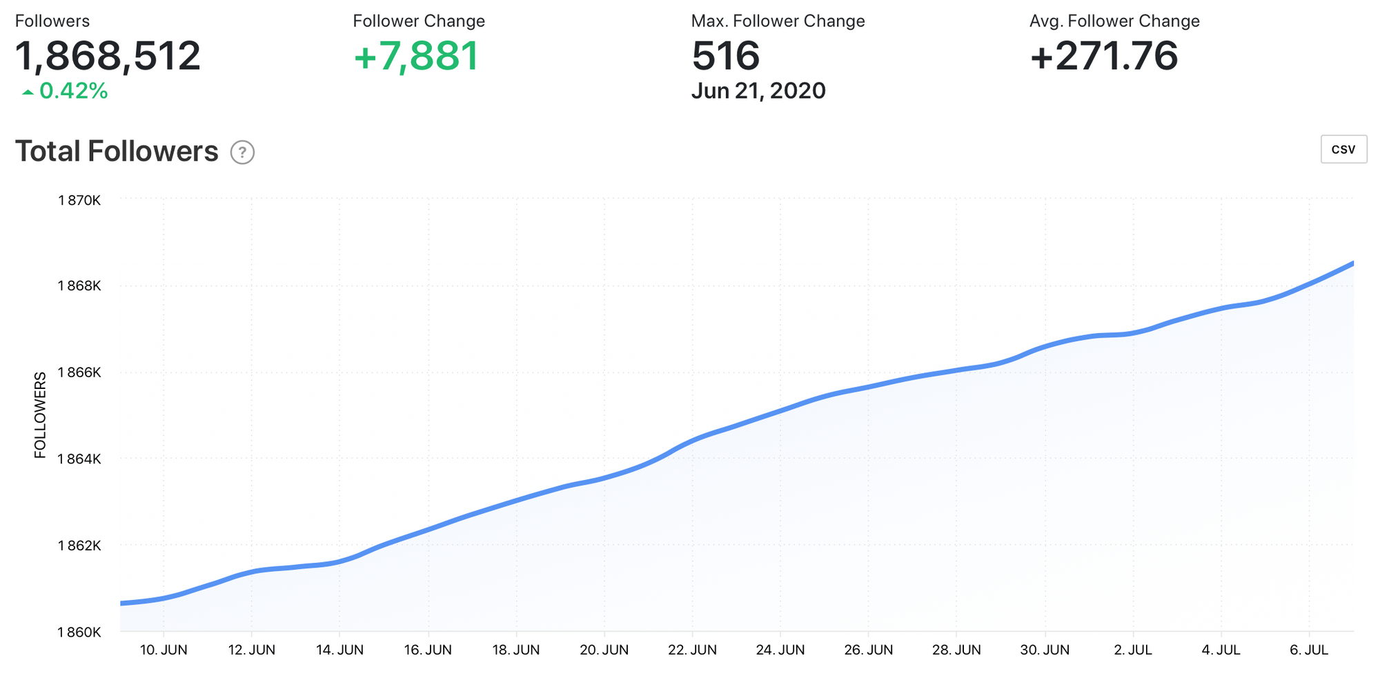 Total Followers graph by Minter.io