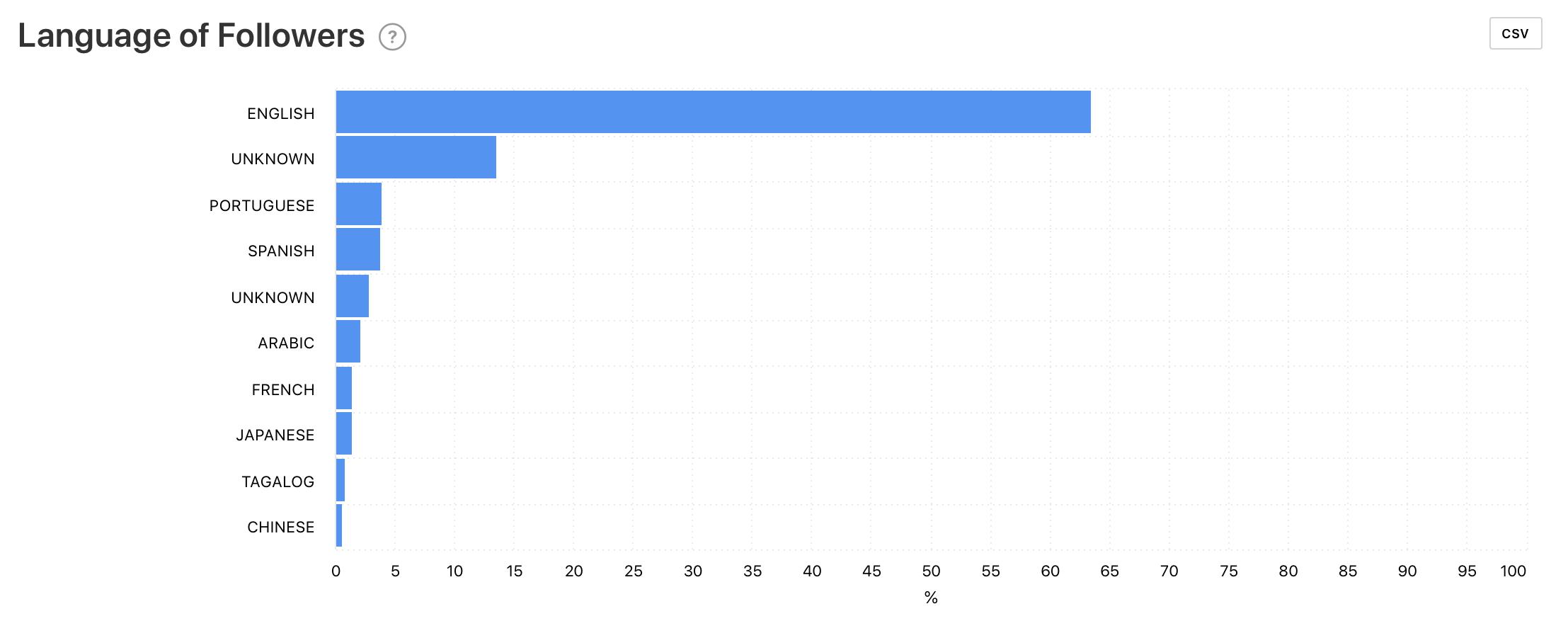 Language of Followers graph by Minter.io