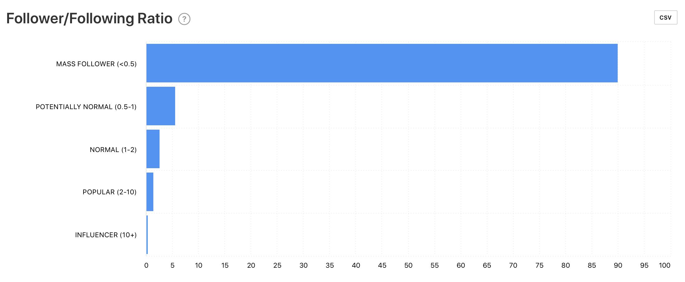 Follower/Following Ratio graph by Minter.io