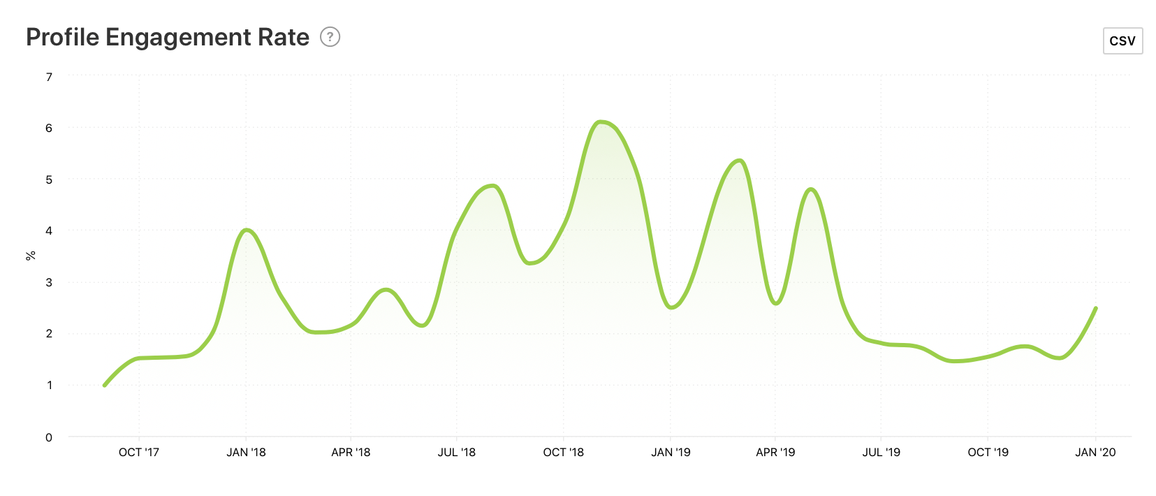 Profile Engagement Rate graph by Minter.io