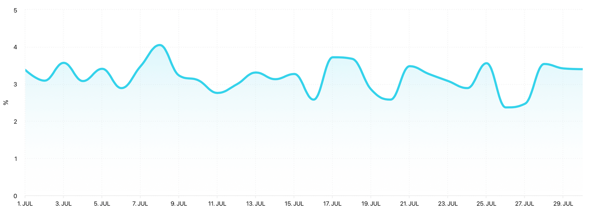 Engagement Rate graph by Minter.io