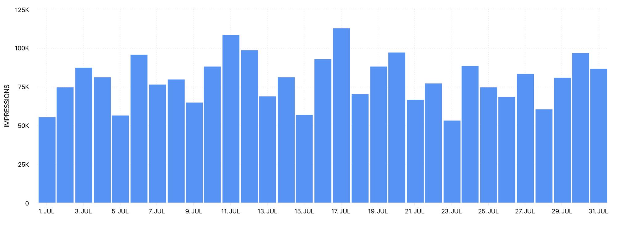 Impressions graph by Minter.io
