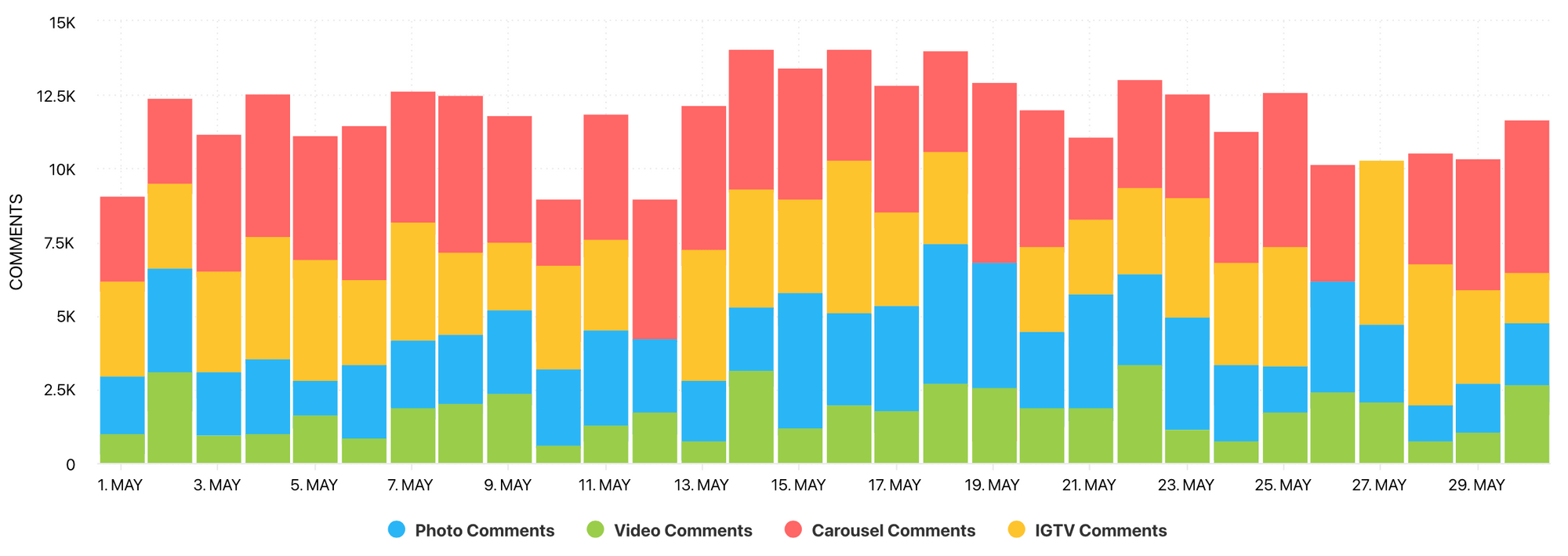 Comments graph by Minter.io