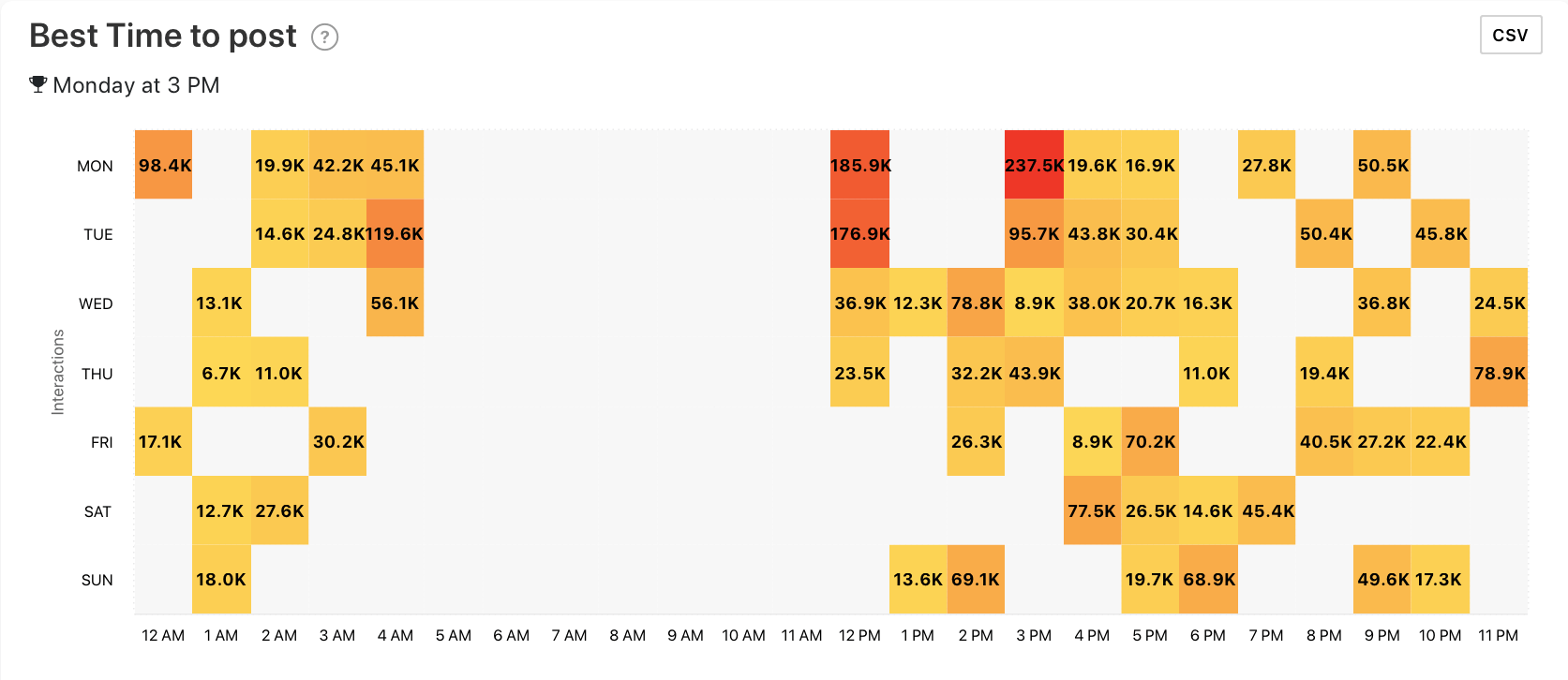 Best Time to post graph by Minter.io