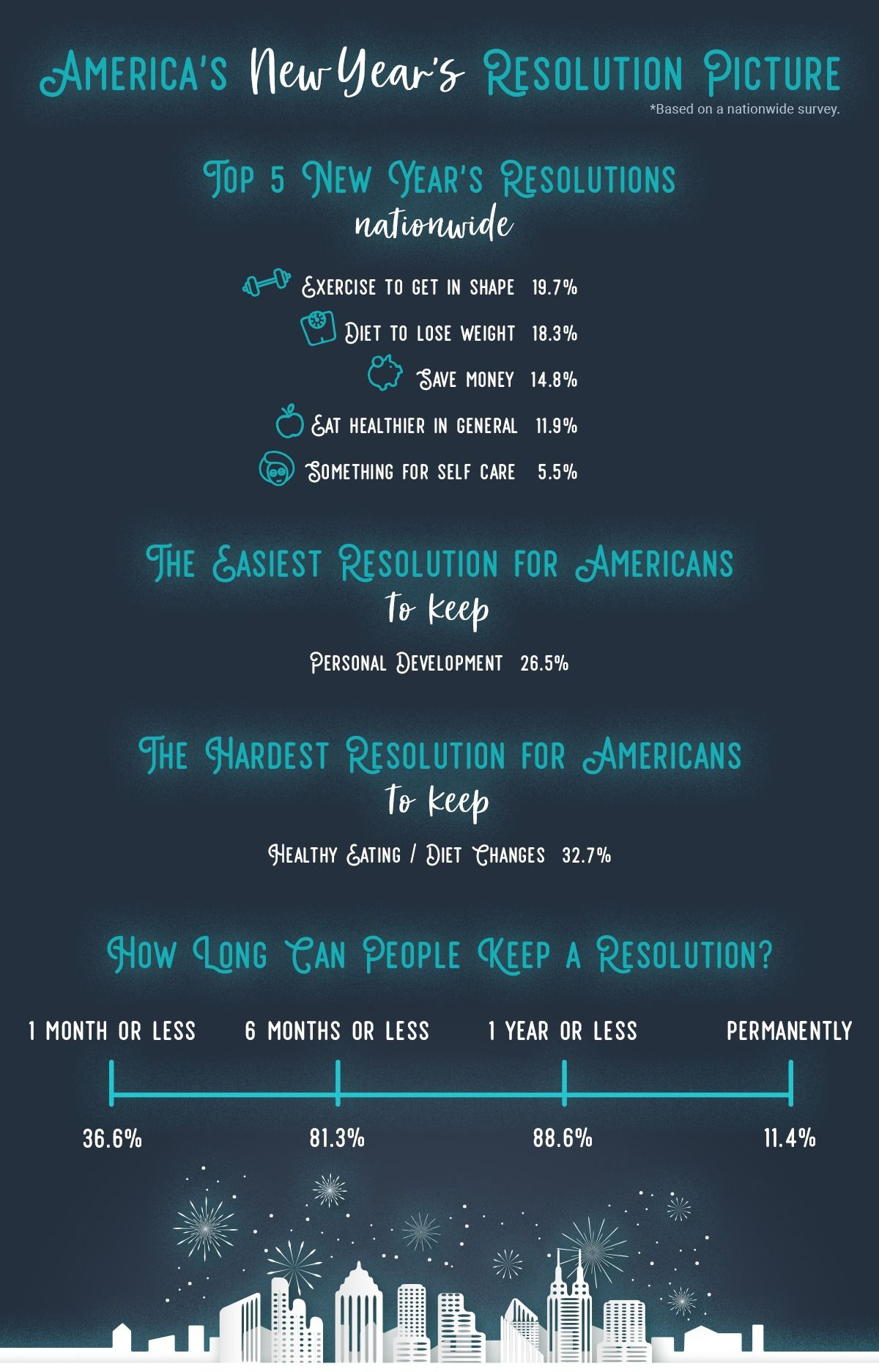 America's New Year's Resolutions graphic by vitagene.com