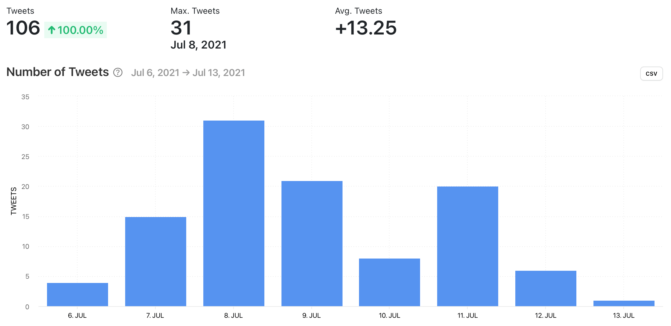 Number of Tweets for Twitter hashtag, graph by Minter.io