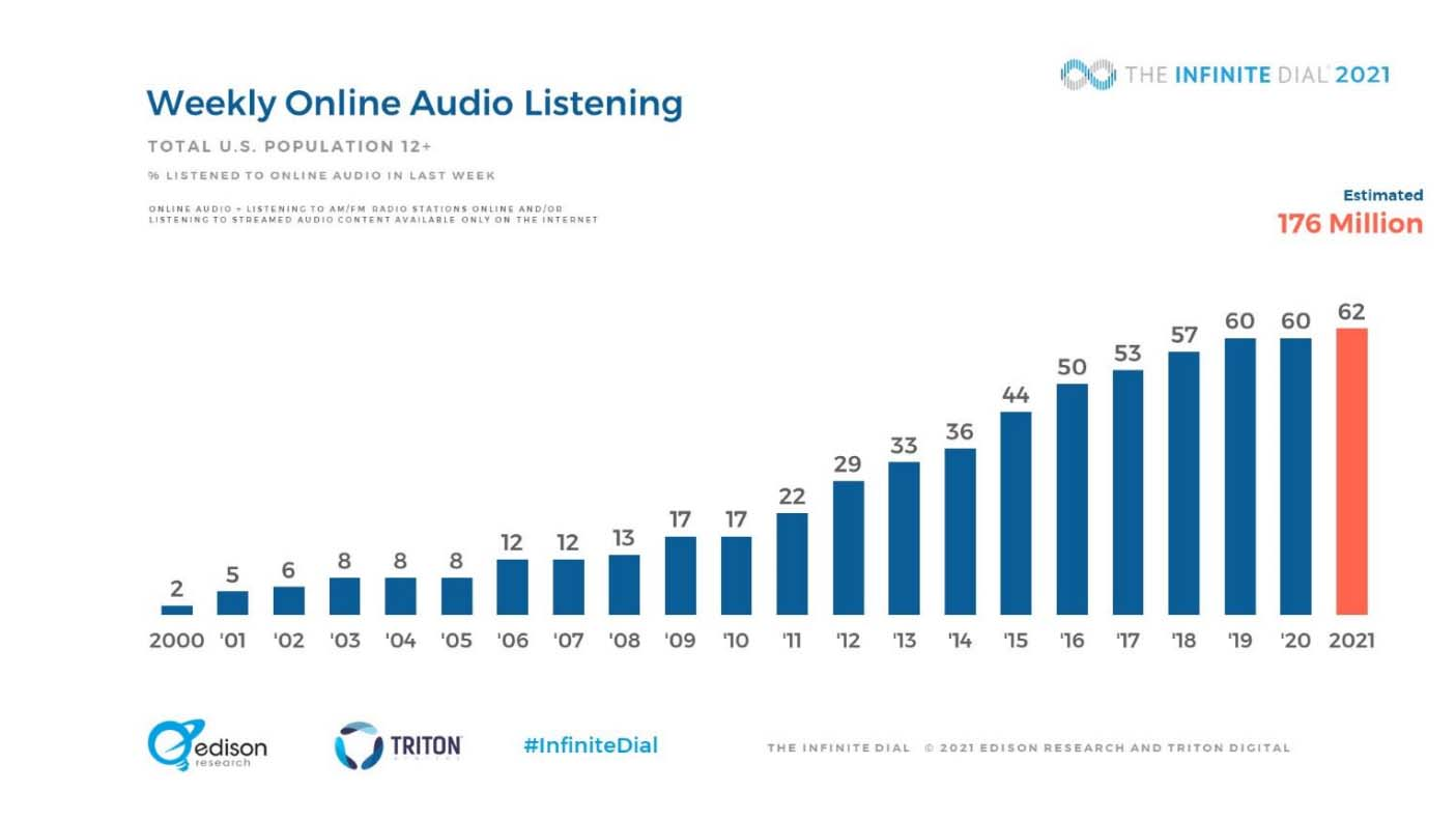 Weekly Online Audio Listening growth, graph sourced from business2community.com