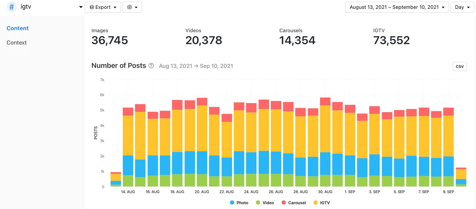 Number of Posts for a selected hashtag, graph by Minter.io