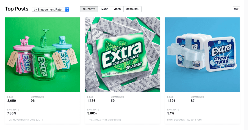 Top Posts by Engagement Rate for Extra Gum by Minter.io.