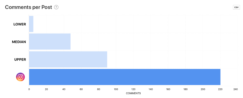 Comments per Post graph using the competitor feature by Minter.io