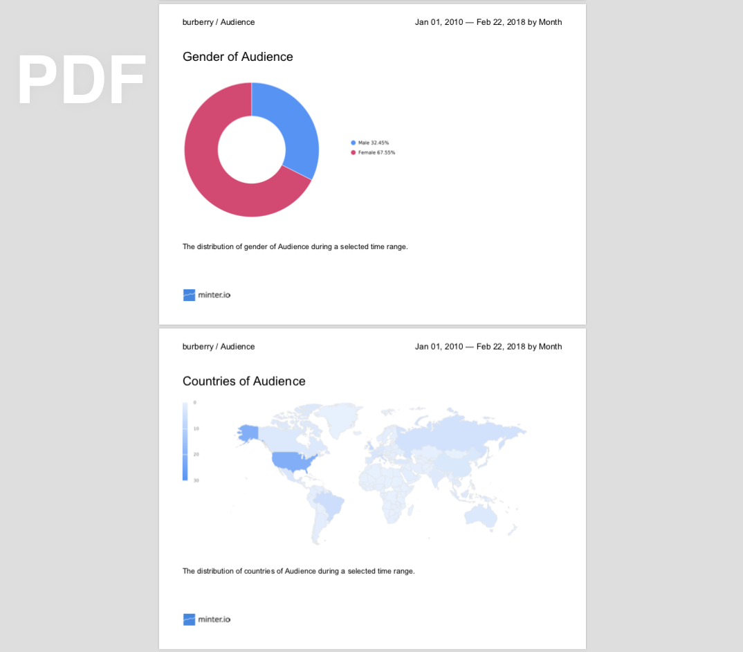 Instagram Analytics for Business: Export to PDF feature